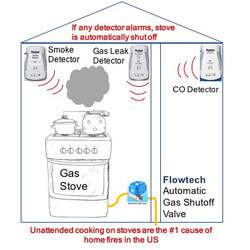 """NG/LP Gas Kitchen or Dryer Full Safety Kit, 3/4"""" Automatic Gas Shutoff Valve, Smoke, CO and Gas Detector Product Image"""